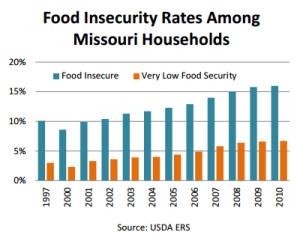 foodsecurity.missouri.edu wp content uploads 2014 05 Missouri Hunger Atlas 2013 5 5 14 Full Version.pdf