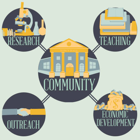 The heart of community engagement, Mary Leuci says, can be found in the four focus areas of the UM System: teaching, research, outreach and economic development. Graphic by Nate Compton.