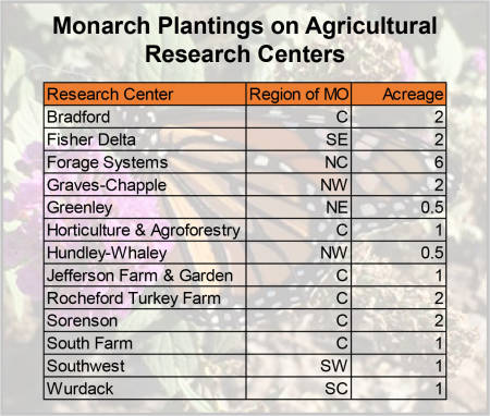 Thirteen University of Missouri Agricultural Research Centers will plant 22 acres of nectar sources for monarch butterflies.