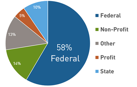 Research funding pie chart: 58% Federal, 14% Non-Profit, 13% Other, 5% Profit, 10% State