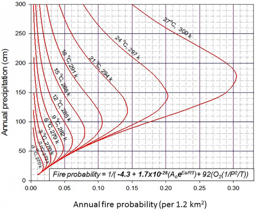 A Combustion-Climate diagram (CCd) of climate influences on fire probability. Climate simulated fire probabilities for 'natural' ecosystems using mean maximum temperature and annual precipitation in the PC2FM. This rate diagram explains two temporal differences related to the combustion of ecosystems. Temperature and precipitation affect the reaction rate at the time the reaction occurs while the rate of fuel production determines the fuel concentration and its combustion rate. These two timing conditions differentially determine the rates of the two components of the PC2FM model: ARterm and the PTrc3.